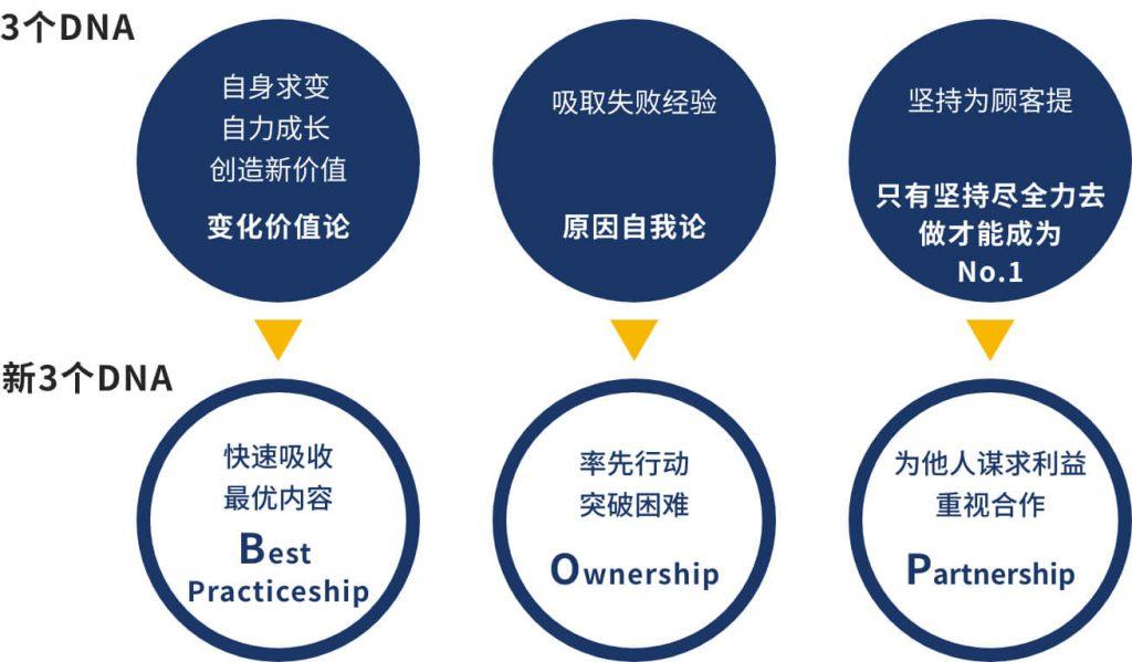"""尤妮佳从创业初始所秉承的企业文化从 """"3个DNA""""转变为""""新3个DNA BOP-Ship"""""""